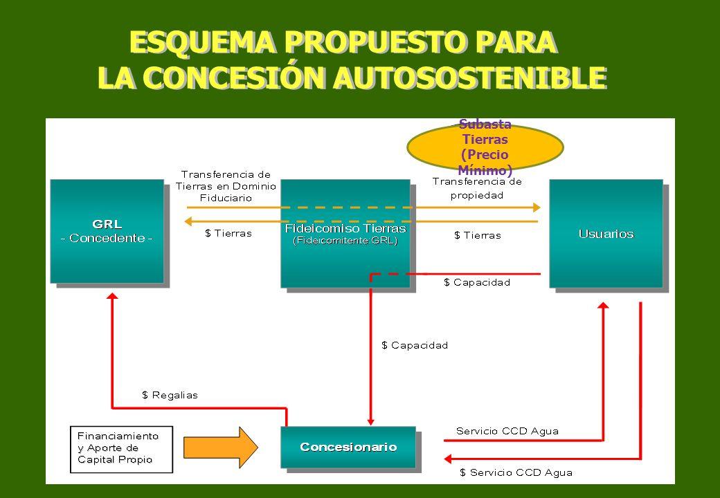 Subasta Tierras (Precio Mínimo) ESQUEMA PROPUESTO PARA LA CONCESIÓN AUTOSOSTENIBLE ESQUEMA PROPUESTO PARA LA CONCESIÓN AUTOSOSTENIBLE