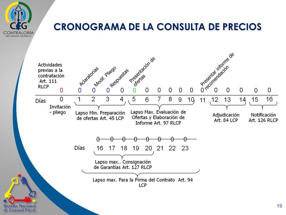 19 CRONOGRAMA DE LA CONSULTA DE PRECIOS