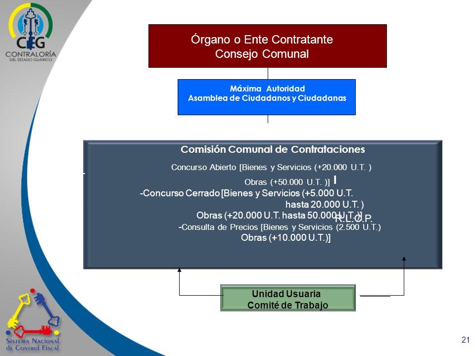 21 Comisión Comunal de Contrataciones - Concurso Abierto [Bienes y Servicios (+20.000 U.T. ) Obras (+50.000 U.T. )] -Concurso Cerrado [Bienes y Servic