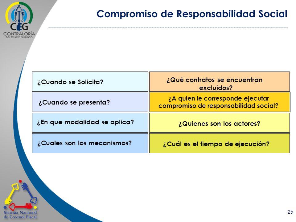 25 ¿Cuando se Solicita? ¿Cuales son los mecanismos? ¿En que modalidad se aplica? ¿Cuál es el tiempo de ejecución? ¿ ¿Qué contratos se encuentran exclu