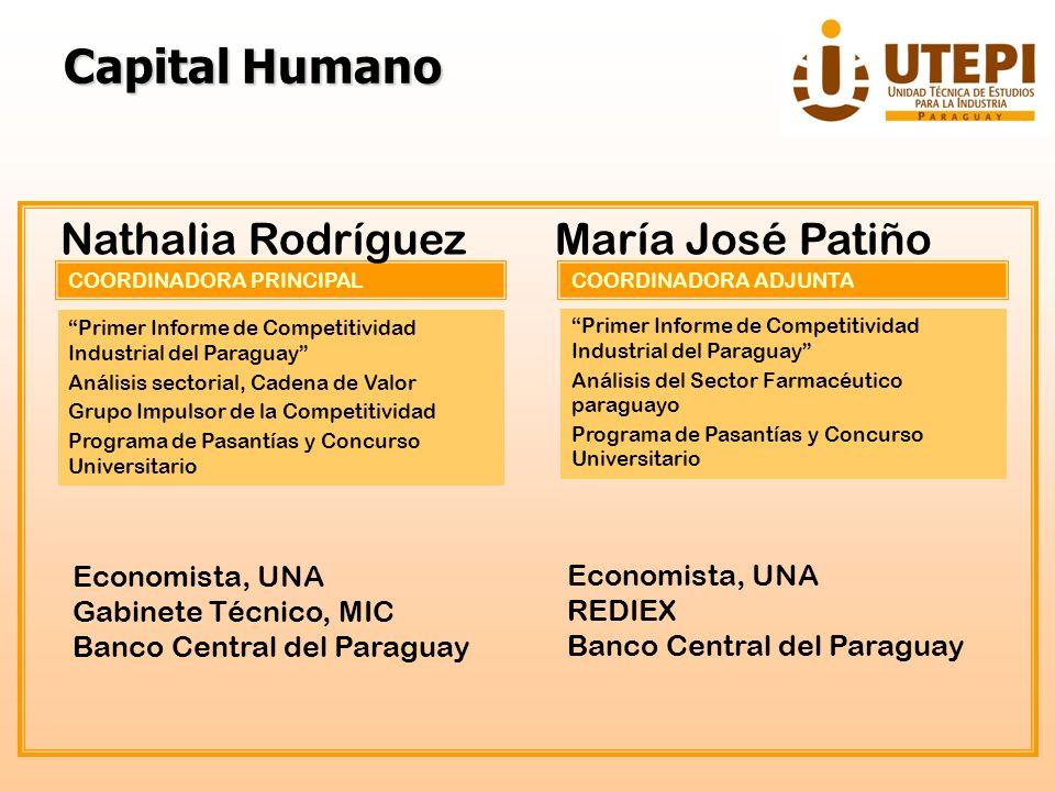 COORDINADORA PRINCIPAL Nathalia Rodríguez Primer Informe de Competitividad Industrial del Paraguay Análisis sectorial, Cadena de Valor Grupo Impulsor