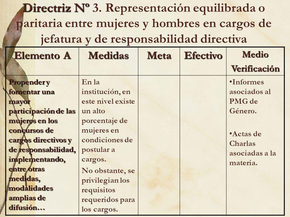 Elemento A MedidasMetaEfectivoMedioVerificación Propender y fomentar una mayor participación de las mujeres en los concursos de cargos directivos y de