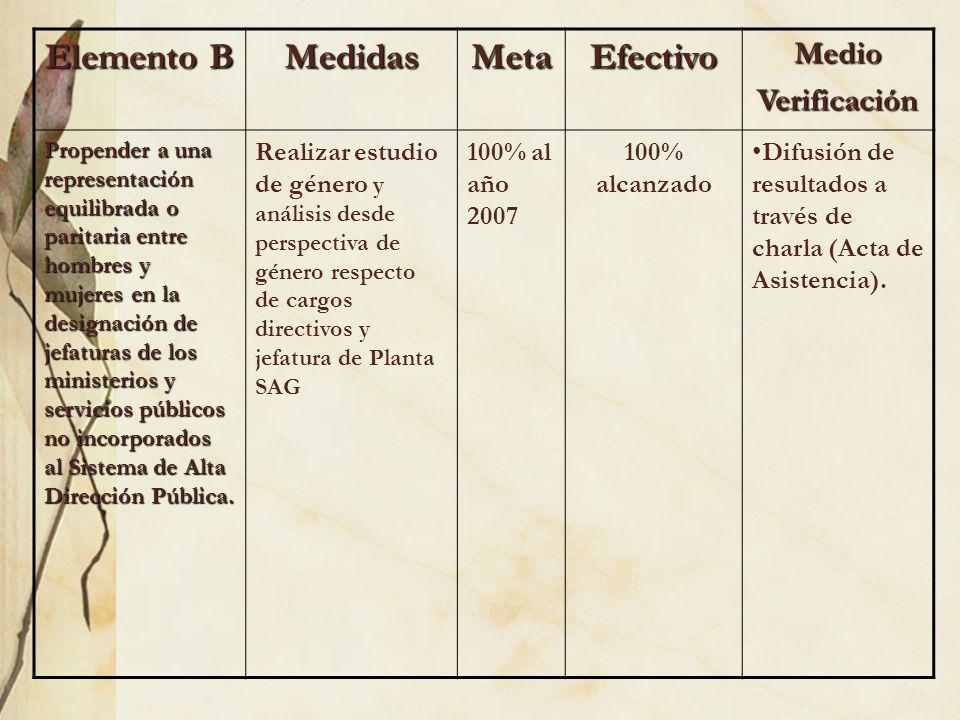 Elemento B MedidasMetaEfectivoMedioVerificación Propender a una representación equilibrada o paritaria entre hombres y mujeres en la designación de je