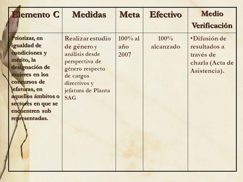 Elemento C MedidasMetaEfectivoMedioVerificación Priorizar, en igualdad de condiciones y mérito, la designación de mujeres en los concursos de jefatura