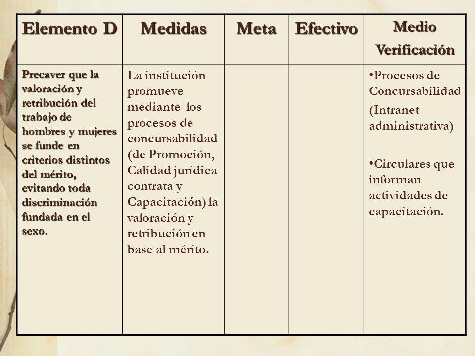 Elemento D MedidasMetaEfectivoMedioVerificación Precaver que la valoración y retribución del trabajo de hombres y mujeres se funde en criterios distin