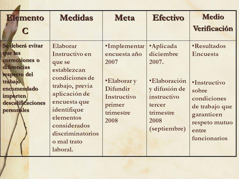 ElementoCMedidasMetaEfectivoMedioVerificación Se deberá evitar que las correcciones o diferencias respecto del trabajo encomendado importen descalific