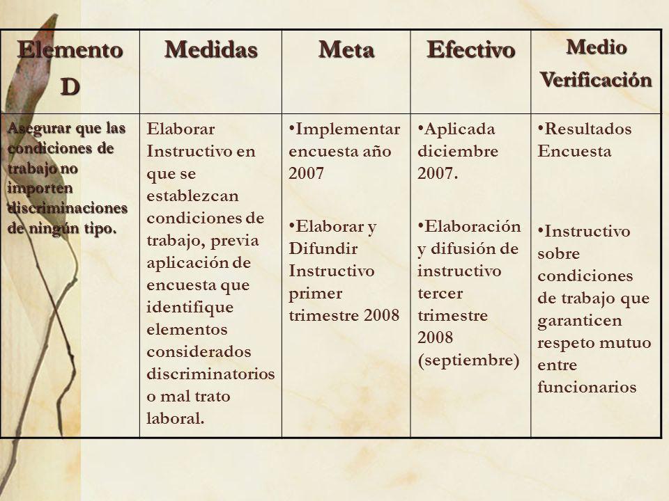 ElementoDMedidasMetaEfectivoMedioVerificación Asegurar que las condiciones de trabajo no importen discriminaciones de ningún tipo. Elaborar Instructiv