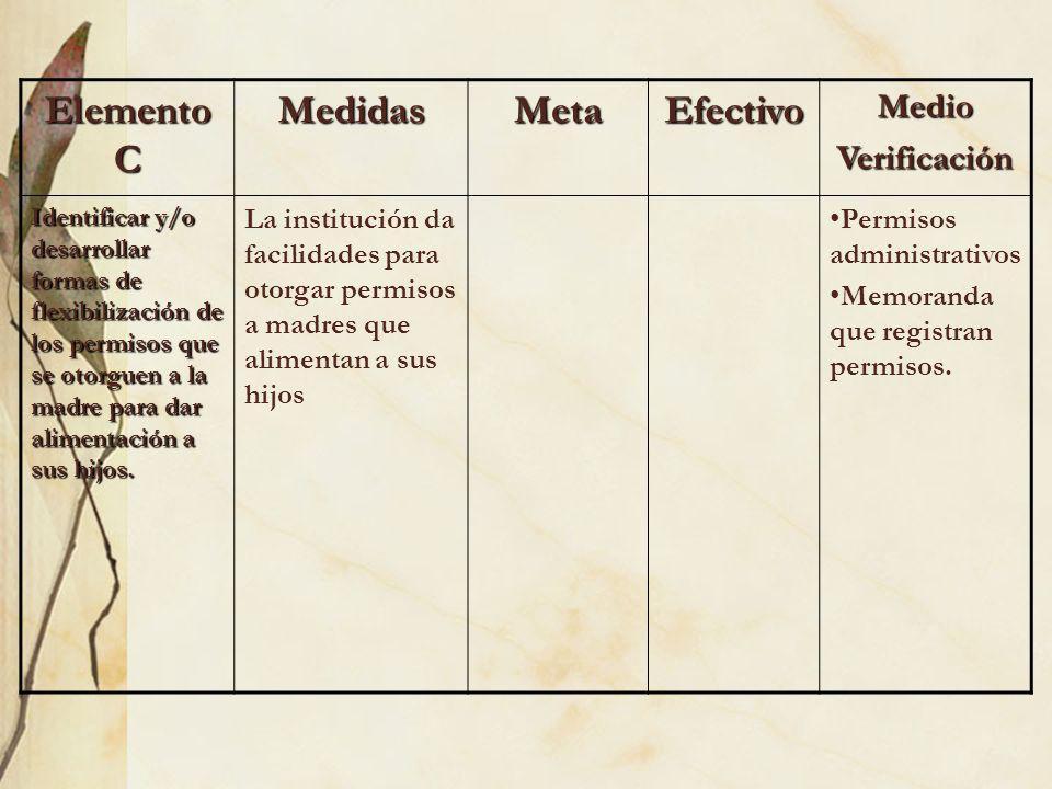 Elemento C MedidasMetaEfectivoMedioVerificación Identificar y/o desarrollar formas de flexibilización de los permisos que se otorguen a la madre para