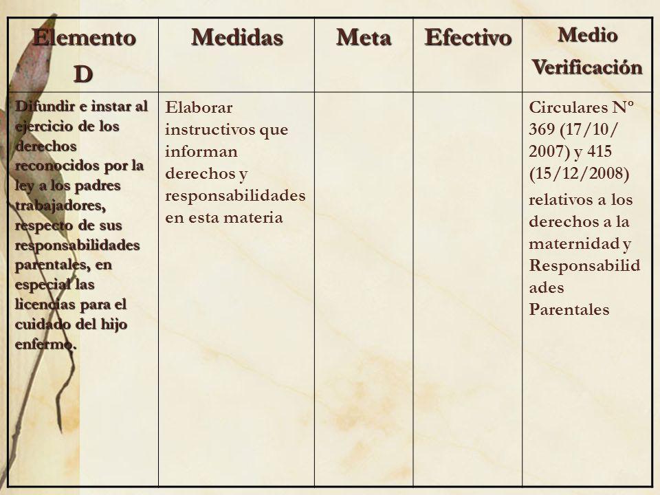 ElementoDMedidasMetaEfectivoMedioVerificación Difundir e instar al ejercicio de los derechos reconocidos por la ley a los padres trabajadores, respect
