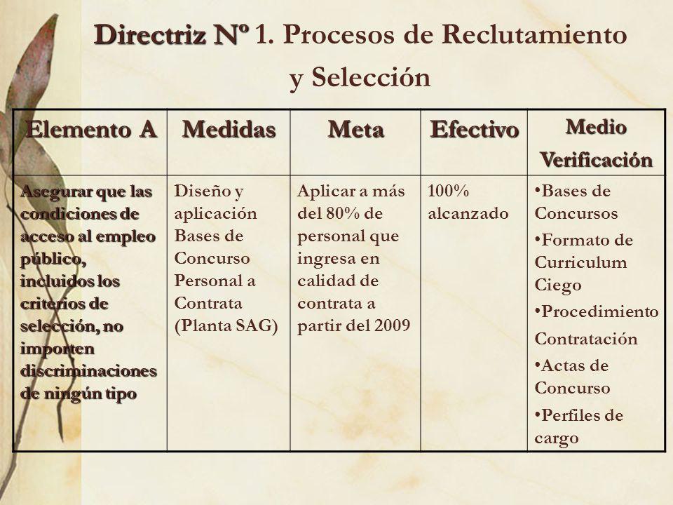 Directriz Nº Directriz Nº 1. Procesos de Reclutamiento y Selección Elemento A MedidasMetaEfectivoMedioVerificación Asegurar que las condiciones de acc