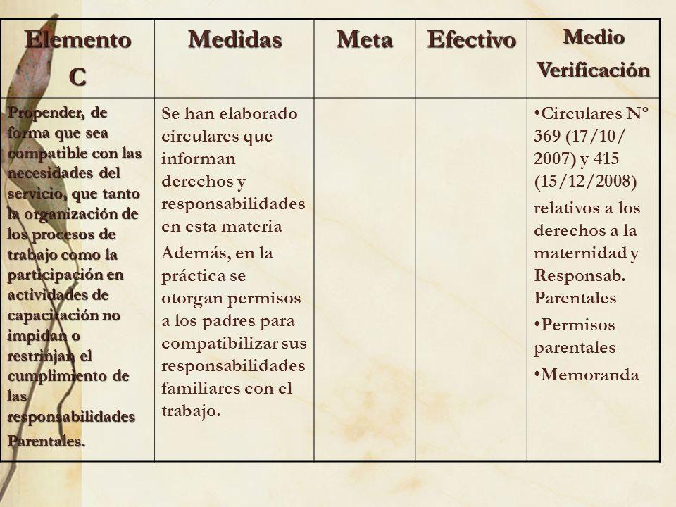 ElementoCMedidasMetaEfectivoMedioVerificación Propender, de forma que sea compatible con las necesidades del servicio, que tanto la organización de lo