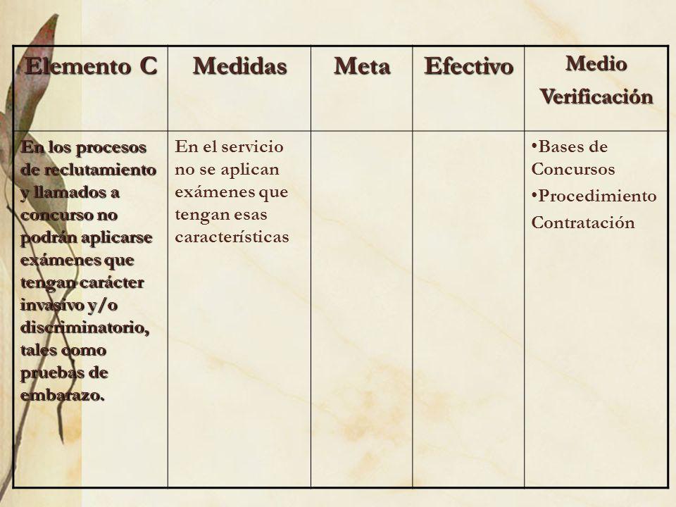 Elemento D MedidasMetaEfectivoMedioVerificación Los perfiles de competencia deberán estar basados estrictamente en los requisitos exigidos para el desempeño del cargo y no podrán contener requerimientos que no estén asociados a la función, tales como sexo, domicilio, apariencia física, edad u otro.