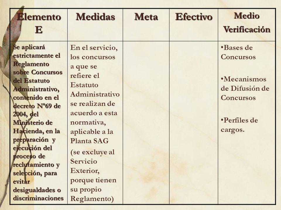 Elemento E MedidasMetaEfectivoMedioVerificación Se aplicará estrictamente el Reglamento sobre Concursos del Estatuto Administrativo, contenido en el d