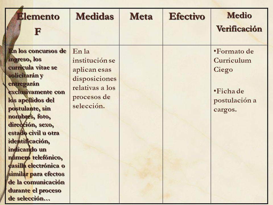 ElementoFMedidasMetaEfectivoMedioVerificación En los concursos de ingreso, los curricula vitae se solicitarán y entregarán exclusivamente con los apel