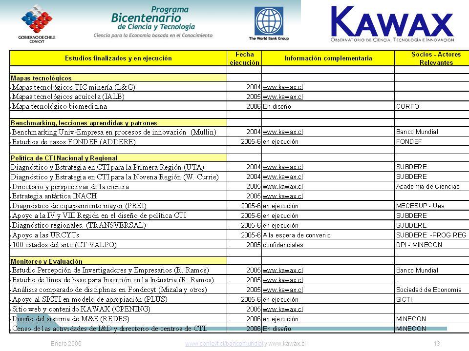 Enero 2006www.conicyt.cl/bancomundialwww.conicyt.cl/bancomundial y www.kawax.cl13