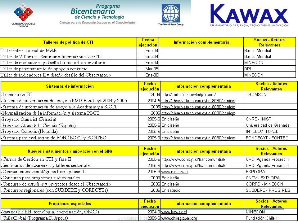 Enero 2006www.conicyt.cl/bancomundialwww.conicyt.cl/bancomundial y www.kawax.cl14