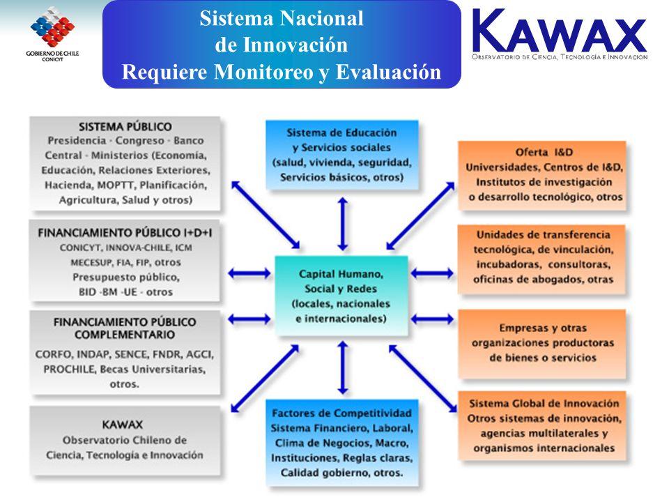 Enero 2006www.conicyt.cl/bancomundialwww.conicyt.cl/bancomundial y www.kawax.cl2 Sistema Nacional de Innovación Requiere Monitoreo y Evaluación