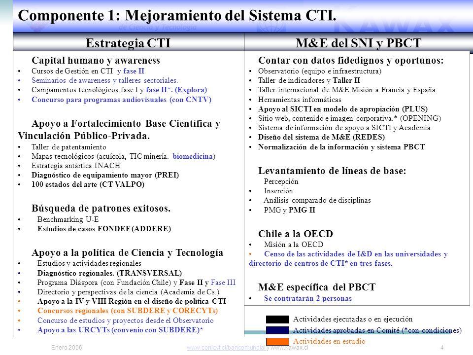 Enero 2006www.conicyt.cl/bancomundialwww.conicyt.cl/bancomundial y www.kawax.cl4 Componente 1: Mejoramiento del Sistema CTI.
