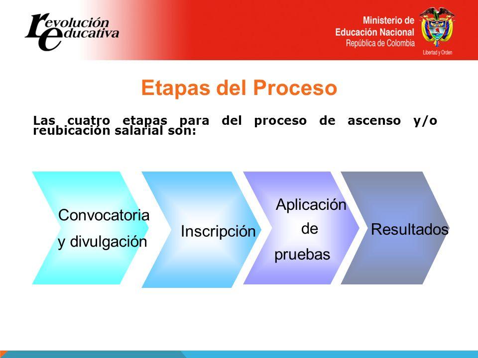 Las cuatro etapas para del proceso de ascenso y/o reubicación salarial son: Etapas del Proceso Convocatoria y divulgación Inscripción Aplicación de pr