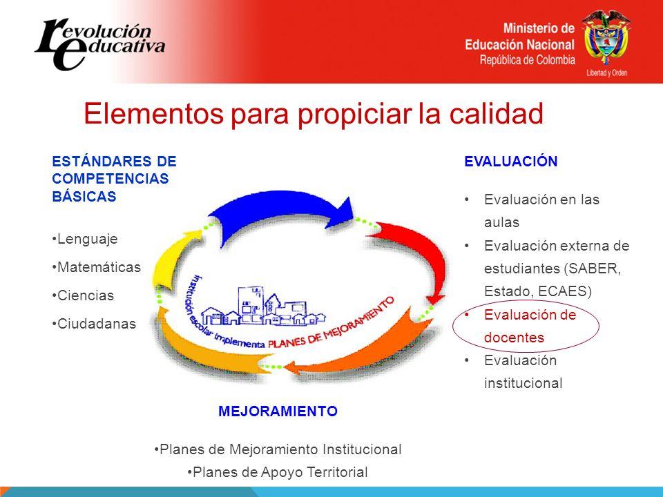 Elementos para propiciar la calidad ESTÁNDARES DE COMPETENCIAS BÁSICAS Lenguaje Matemáticas Ciencias Ciudadanas MEJORAMIENTO Planes de Mejoramiento In