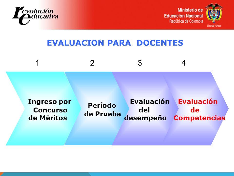 EVALUACION PARA DOCENTES Ingreso por Concurso de Méritos Período de Prueba Evaluación del desempeño Evaluación de Competencias 1243