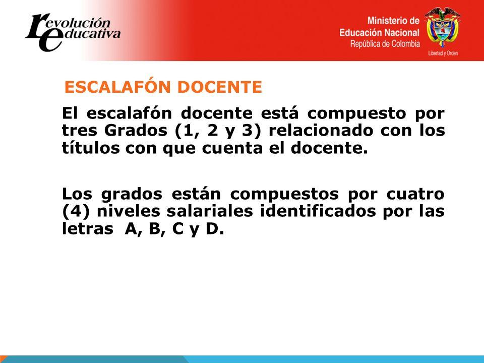ESCALAFÓN DOCENTE El escalafón docente está compuesto por tres Grados (1, 2 y 3) relacionado con los títulos con que cuenta el docente. Los grados est