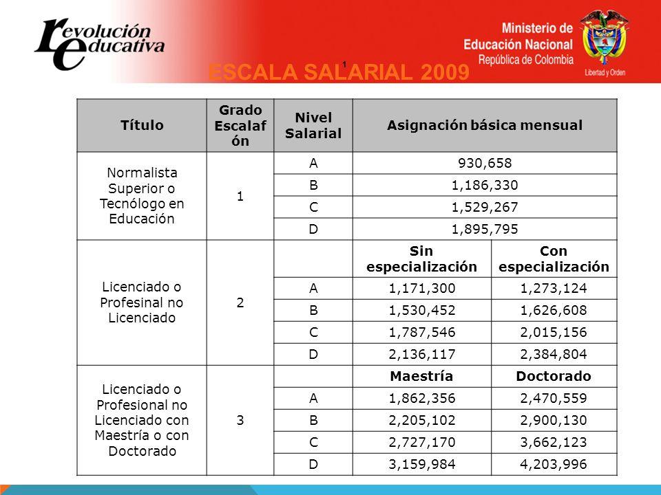 Título Grado Escalaf ón Nivel Salarial Asignación básica mensual Normalista Superior o Tecnólogo en Educación 1 A930,658 B1,186,330 C1,529,267 D1,895,