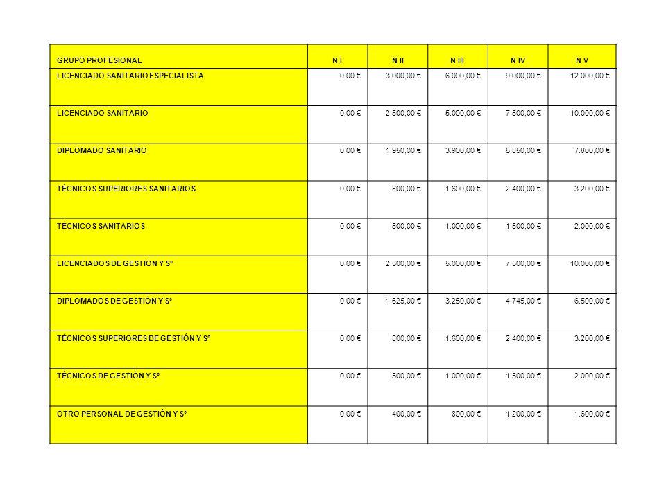 GRUPO PROFESIONALN IN IIN IIIN IVN V LlCENCIADO SANITARIO ESPECIALISTA0,00 3.000,00 6.000,00 9.000,00 12.000,00 LICENCIADO SANITARIO0,00 2.500,00 5.00