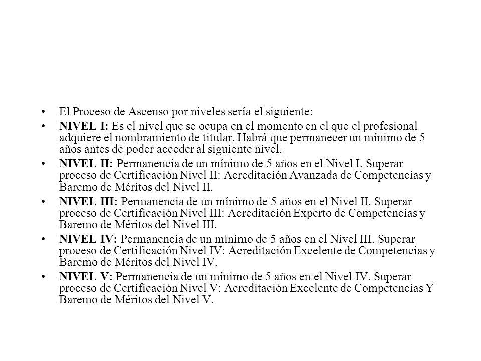 El Proceso de Ascenso por niveles sería el siguiente: NIVEL I: Es el nivel que se ocupa en el momento en el que el profesional adquiere el nombramient