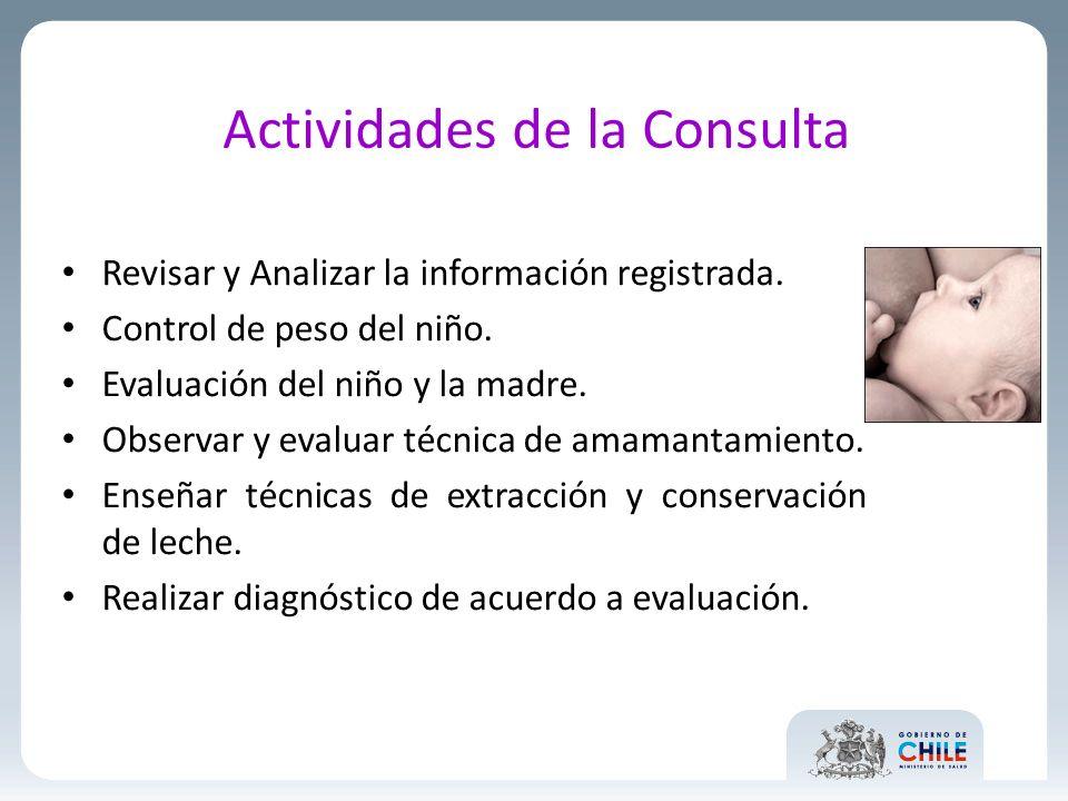 Actividades de la Consulta Revisar y Analizar la información registrada. Control de peso del niño. Evaluación del niño y la madre. Observar y evaluar