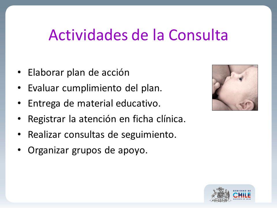 Actividades de la Consulta Elaborar plan de acción Evaluar cumplimiento del plan. Entrega de material educativo. Registrar la atención en ficha clínic