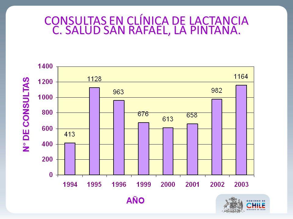 CONSULTAS EN CLÍNICA DE LACTANCIA C. SALUD SAN RAFAEL, LA PINTANA. N° DE CONSULTAS AÑO
