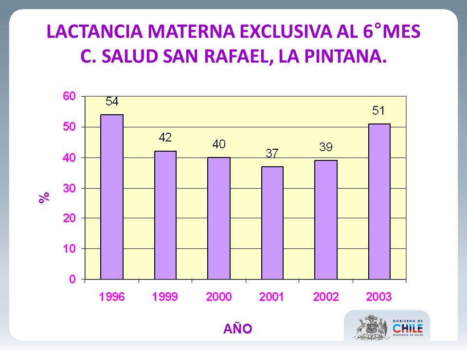 LACTANCIA MATERNA EXCLUSIVA AL 6°MES C. SALUD SAN RAFAEL, LA PINTANA. % % AÑO