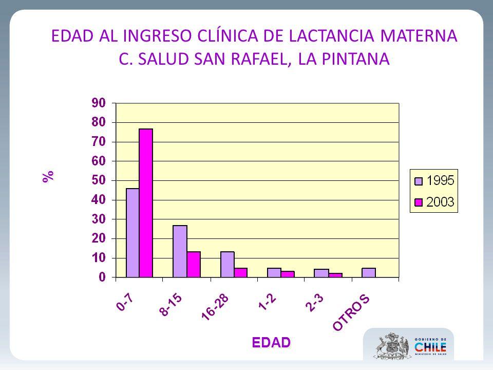 EDAD AL INGRESO CLÍNICA DE LACTANCIA MATERNA C. SALUD SAN RAFAEL, LA PINTANA EDAD % %