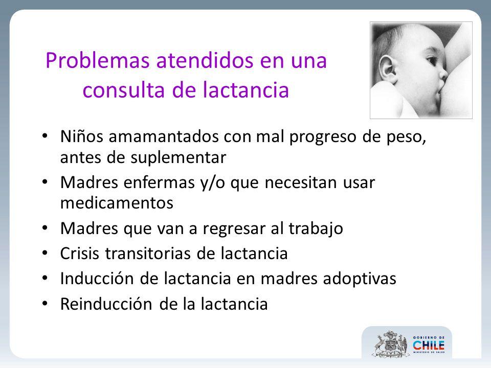 Problemas atendidos en una consulta de lactancia Niños amamantados con mal progreso de peso, antes de suplementar Madres enfermas y/o que necesitan us