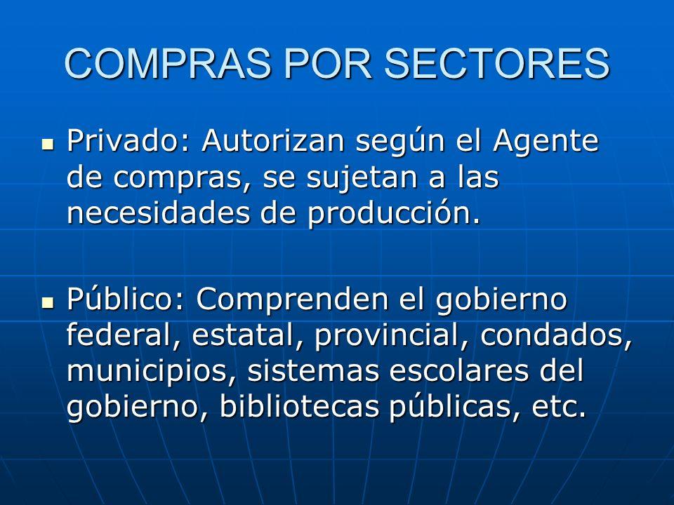 COMPRAS POR SECTORES Privado: Autorizan según el Agente de compras, se sujetan a las necesidades de producción. Privado: Autorizan según el Agente de