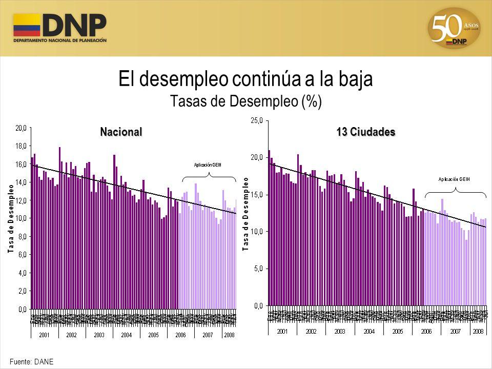 El desempleo continúa a la baja Tasas de Desempleo (%) Fuente: DANE Nacional 13 Ciudades