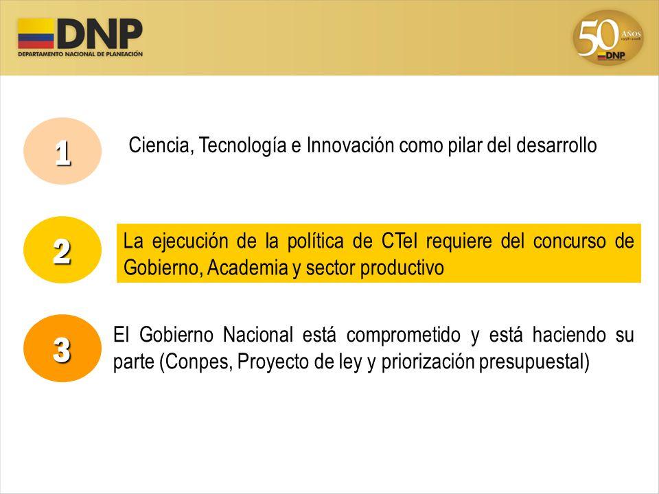 La ejecución de la política de CTeI requiere del concurso de Gobierno, Academia y sector productivo 1 2 3 Ciencia, Tecnología e Innovación como pilar