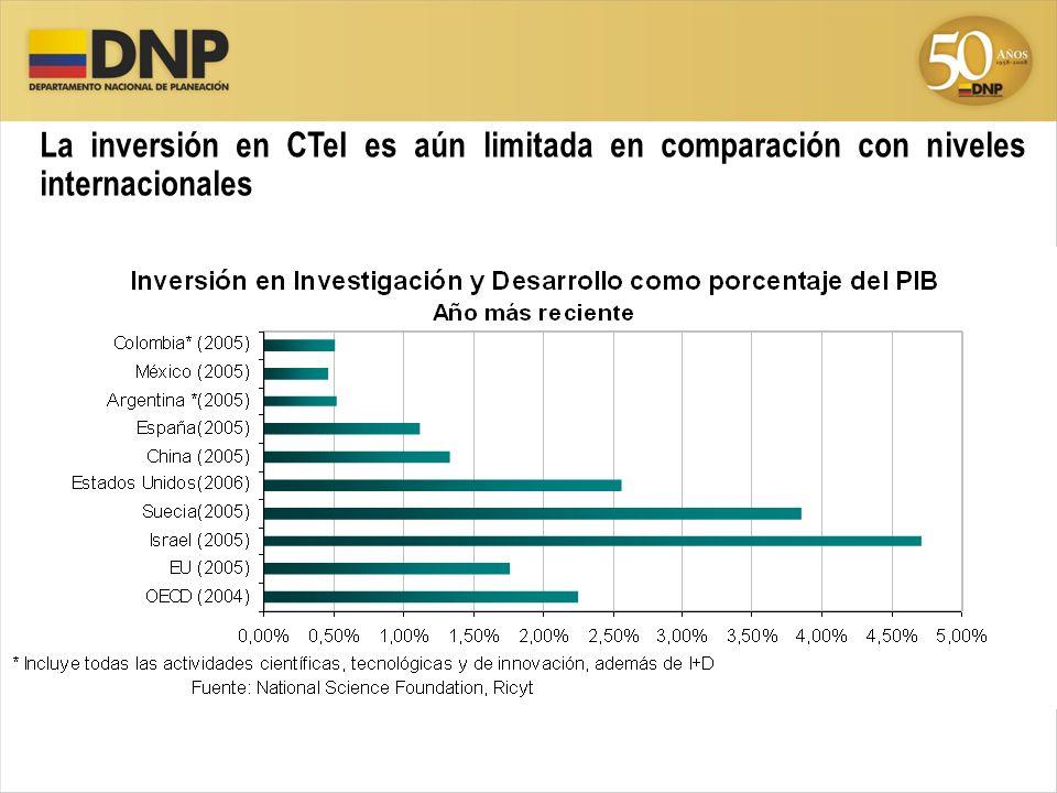 La inversión en CTeI es aún limitada en comparación con niveles internacionales Inversión total en ciencia y tecnología como porcentaje del PIB, 2004