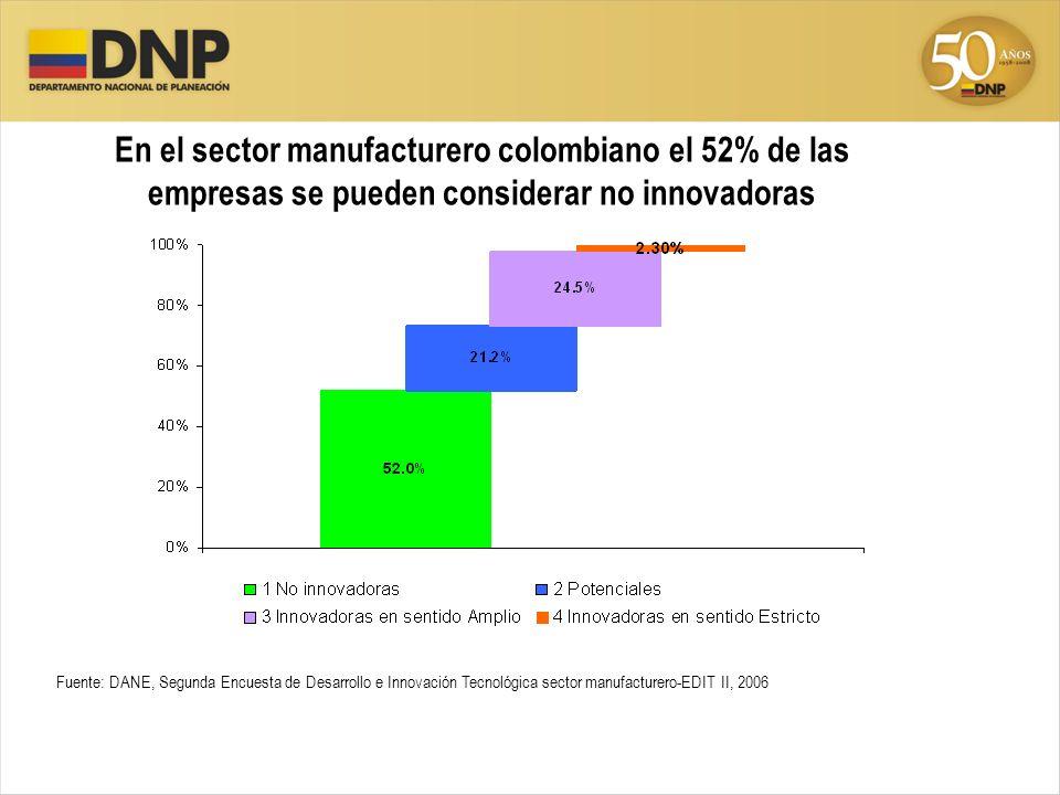 Fuente: DANE, Segunda Encuesta de Desarrollo e Innovación Tecnológica sector manufacturero-EDIT II, 2006 En el sector manufacturero colombiano el 52%