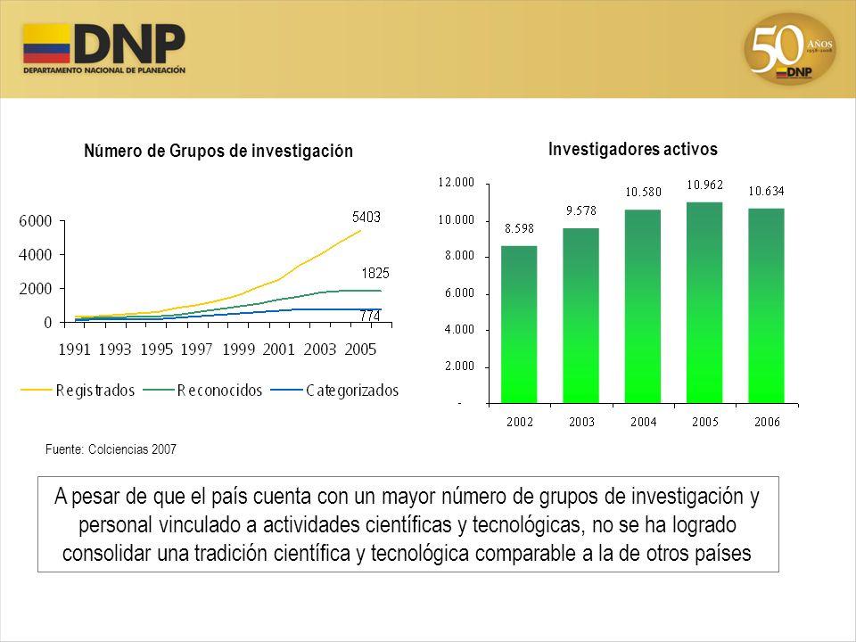 Fuente: Colciencias 2007 A pesar de que el país cuenta con un mayor número de grupos de investigación y personal vinculado a actividades científicas y