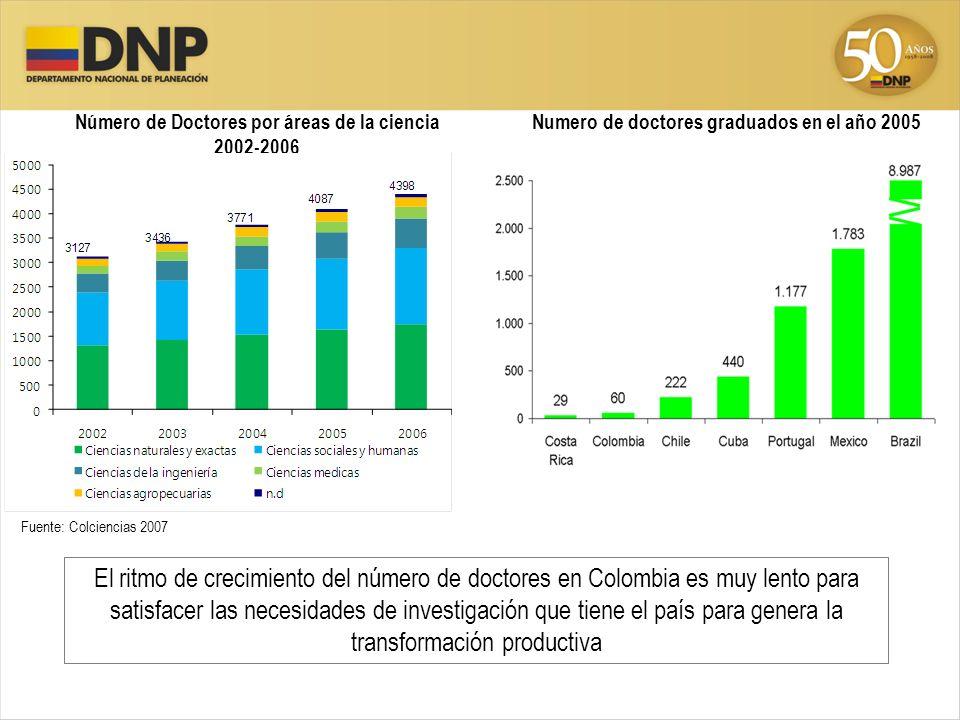 Número de Doctores por áreas de la ciencia 2002-2006 Fuente: Colciencias 2007 El ritmo de crecimiento del número de doctores en Colombia es muy lento