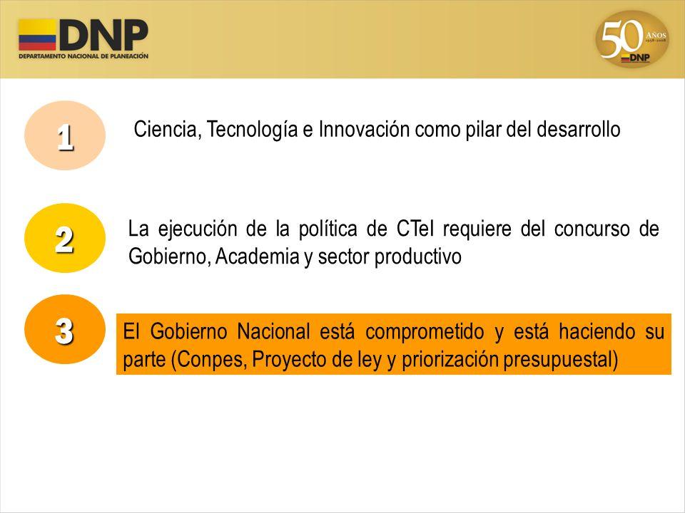 La ejecución de la política de CTeI requiere del concurso de Gobierno, Academia y sector productivo 1 2 3 El Gobierno Nacional está comprometido y est