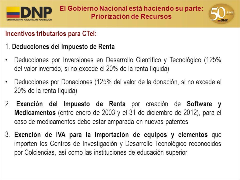 Incentivos tributarios para CTeI: 1. Deducciones del Impuesto de Renta Deducciones por Inversiones en Desarrollo Científico y Tecnológico (125% del va