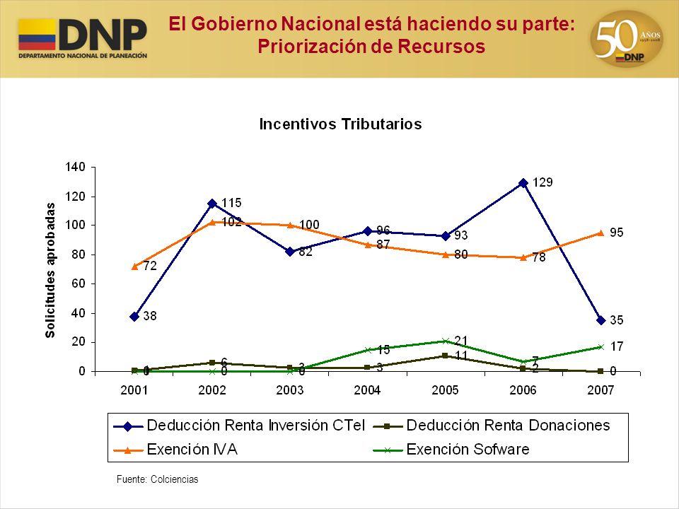 El Gobierno Nacional está haciendo su parte: Priorización de Recursos Fuente: Colciencias