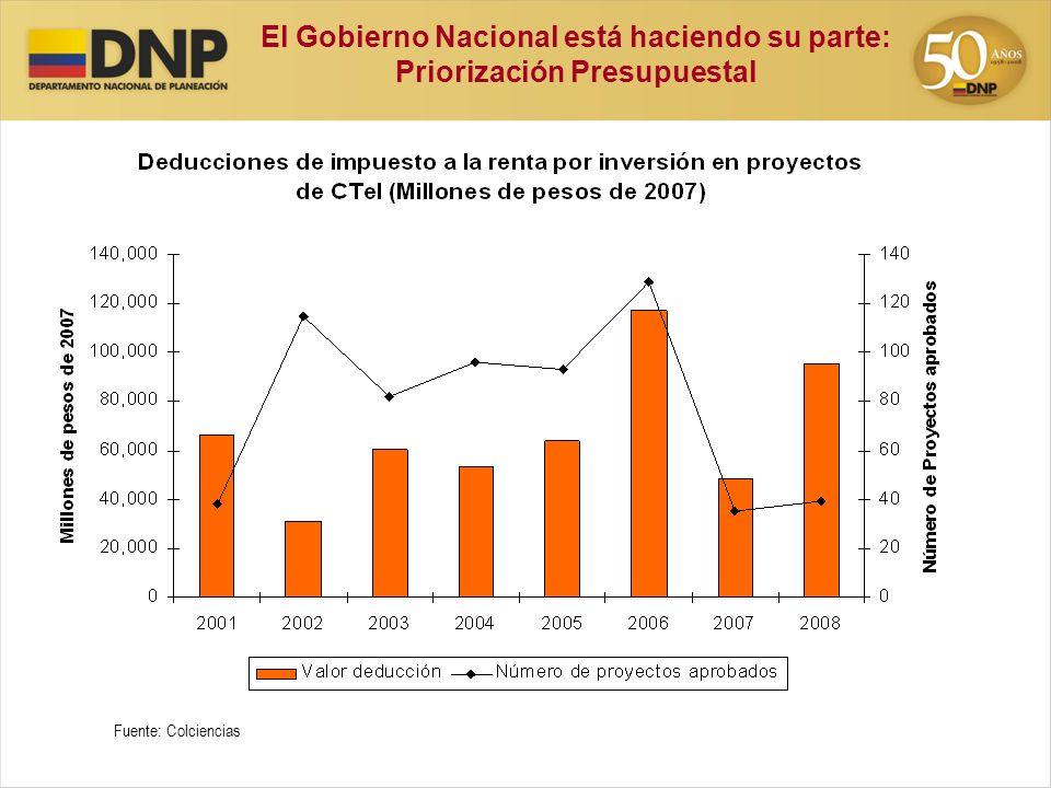 El Gobierno Nacional está haciendo su parte: Priorización Presupuestal Fuente: Colciencias