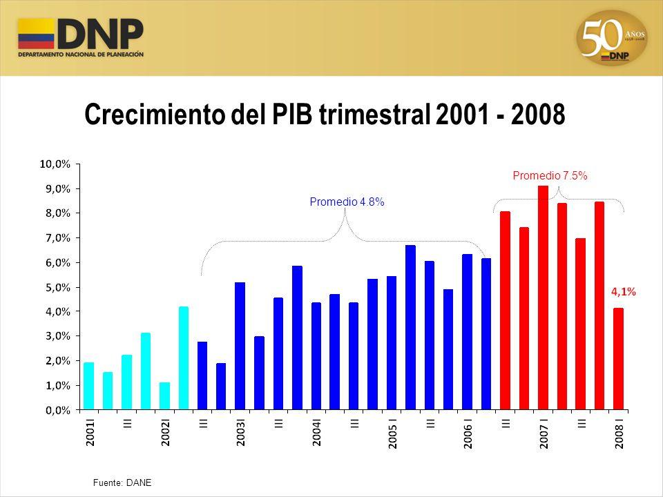 Crecimiento del PIB trimestral 2001 - 2008 Fuente: DANE Promedio 4.8% Promedio 7.5%