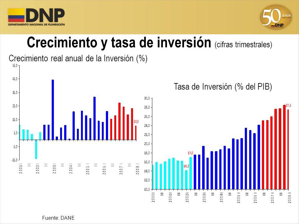 Crecimiento y tasa de inversión (cifras trimestrales) Fuente: DANE Crecimiento real anual de la Inversión (%) Tasa de Inversión (% del PIB)