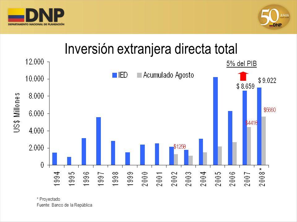 Inversión extranjera directa total * Proyectado Fuente: Banco de la República * 5% del PIB