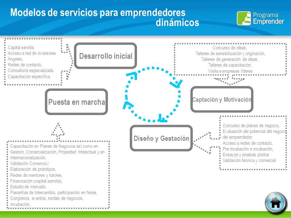 Modelos de servicios para emprendedores dinámicos Puesta en marcha Captación y Motivación Diseño y Gestación Desarrollo inicial Concurso de planes de